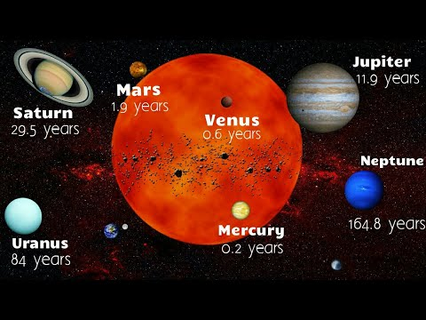 How long planets take to orbit the sun   solar year of other planets as compared to earth