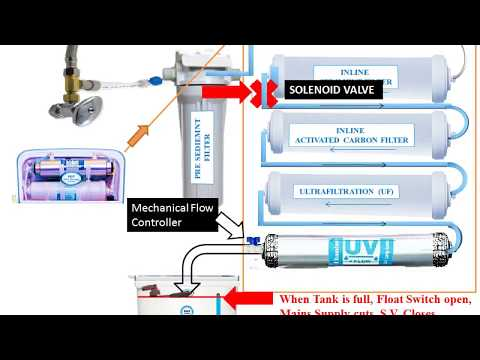 How does water purifier works?    purifier process animation    uf uv purifier working